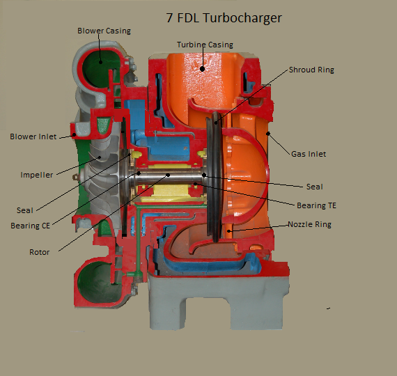 GE FDL Turbocharger Parts – EMD, Caterpillar, Alco & GE